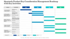 Quarterly Product Key Consideration Management Roadmap With Key Activities Icons