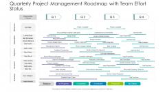Quarterly Project Management Roadmap With Team Effort Status Demonstration