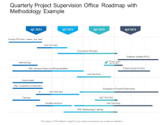 Quarterly Project Supervision Office Roadmap With Methodology Example Mockup