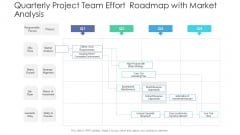 Quarterly Project Team Effort Roadmap With Market Analysis Inspiration