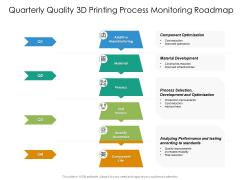 Quarterly Quality 3D Printing Process Monitoring Roadmap Mockup