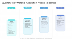 Quarterly Raw Material Acquisition Process Roadmap Introduction