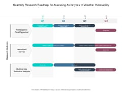 Quarterly Research Roadmap For Assessing Archetypes Of Weather Vulnerability Formats
