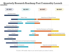 Quarterly Research Roadmap Post Commodity Launch Demonstration