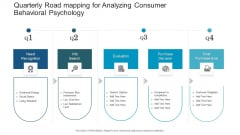 Quarterly Road Mapping For Analyzing Consumer Behavioral Psychology Themes