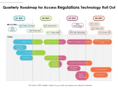 Quarterly Roadmap For Access Regulations Technology Roll Out Demonstration