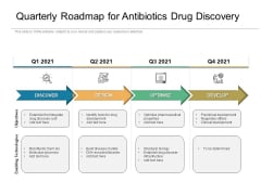 Quarterly Roadmap For Antibiotics Drug Discovery Topics