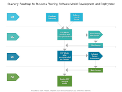Quarterly Roadmap For Business Planning Software Model Development And Deployment Background