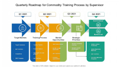 Quarterly Roadmap For Commodity Training Process By Supervisor Background
