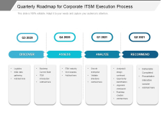 Quarterly Roadmap For Corporate ITSM Execution Process Template