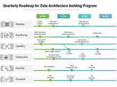 Quarterly Roadmap For Data Architecture Building Program Topics