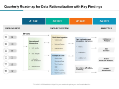 Quarterly Roadmap For Data Rationalization With Key Findings Guidelines