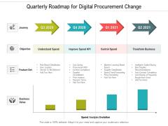 Quarterly Roadmap For Digital Procurement Change Guidelines