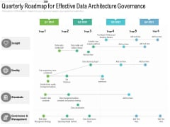 Quarterly Roadmap For Effective Data Architecture Governance Graphics
