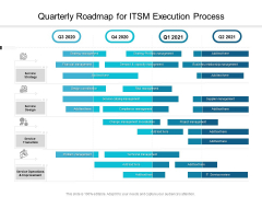 Quarterly Roadmap For ITSM Execution Process Themes