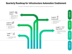 Quarterly Roadmap For Infrastructure Automation Enablement Designs