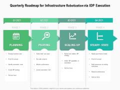 Quarterly Roadmap For Infrastructure Robotization Via IDP Execution Portrait