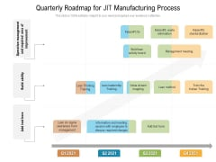 Quarterly Roadmap For JIT Manufacturing Process Mockup