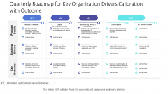 Quarterly Roadmap For Key Organization Drivers Calibration With Outcome Mockup