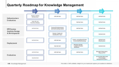 Quarterly Roadmap For Knowledge Management Formats