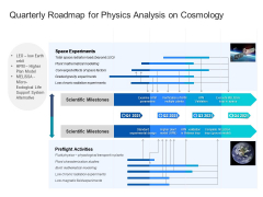 Quarterly Roadmap For Physics Analysis On Cosmology Slides