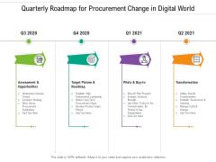 Quarterly Roadmap For Procurement Change In Digital World Demonstration