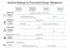 Quarterly Roadmap For Procurement Change Management Introduction