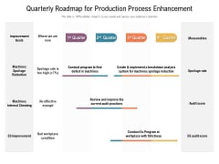Quarterly Roadmap For Production Process Enhancement Microsoft
