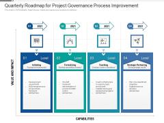 Quarterly Roadmap For Project Governance Process Improvement Topics