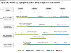 Quarterly Roadmap Highlighting Funds Budgeting Execution Timeline Demonstration