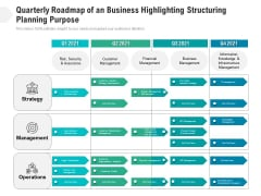 Quarterly Roadmap Of An Business Highlighting Structuring Planning Purpose Slides