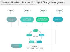 Quarterly Roadmap Process For Digital Change Management Pictures