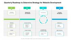 Quarterly Roadmap To Determine Strategy For Website Development Background
