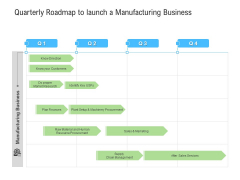 Quarterly Roadmap To Launch A Manufacturing Business Structure