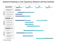 Quarterly Roadmap To User Experience Research With Key Activities Icons