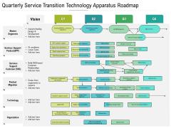 Quarterly Service Transition Technology Apparatus Roadmap Graphics