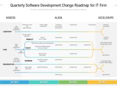 Quarterly Software Development Change Roadmap For It Firm Topics