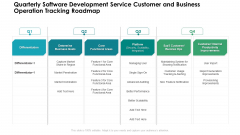Quarterly Software Development Service Customer And Business Operation Tracking Roadmap Designs