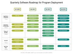 Quarterly Software Roadmap For Program Deployment Rules