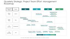 Quarterly Strategic Project Team Effort Management Roadmap Portrait
