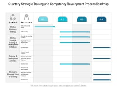 Quarterly Strategic Training And Competency Development Process Roadmap Introduction