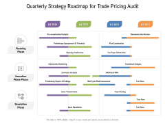 Quarterly Strategy Roadmap For Trade Pricing Audit Formats