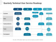 Quarterly Technical User Service Roadmap Demonstration