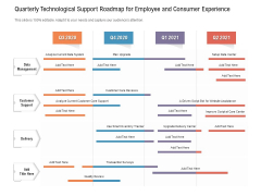 Quarterly Technological Support Roadmap For Employee And Consumer Experience Formats