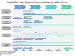 Quarterly Technology Apparatus Roadmap With Security And Compliance Rules