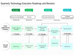Quarterly Technology Execution Roadmap And Revision Portrait