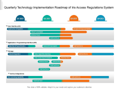 Quarterly Technology Implementation Roadmap Of Iris Access Regulations System Topics