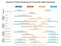 Quarterly Timeline Roadmap For Corporate Safety Awareness Themes