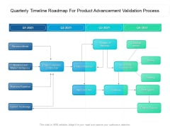 Quarterly Timeline Roadmap For Product Advancement Validation Process Introduction