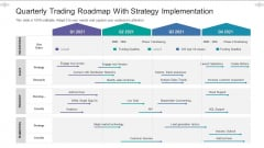 Quarterly Trading Roadmap With Strategy Implementation Topics